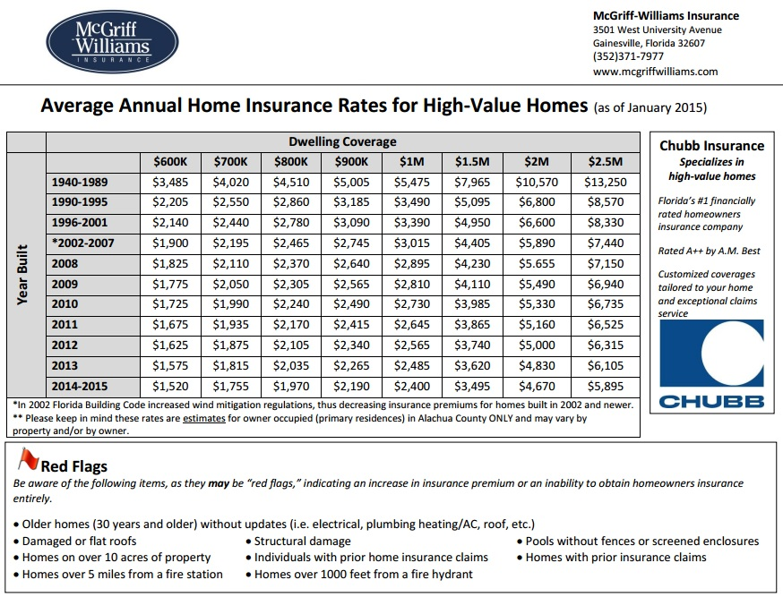 High value home insurance rates Gainesville, FL as of January 2015