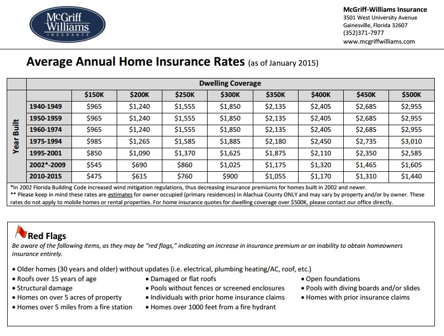 Home insurance rates Gainesville, FL as of January 2015
