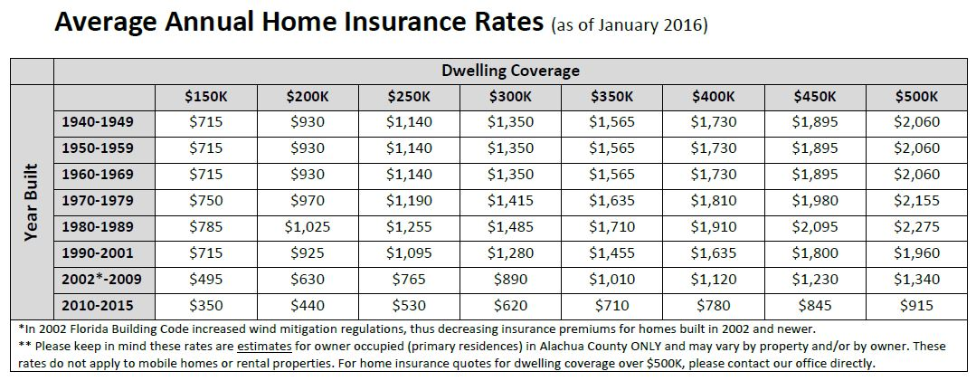Gainesville home insurance rates Homeowners insurance florida